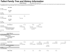 Talbot Family Tree and History Information