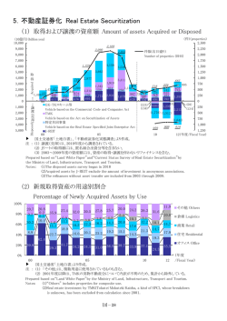5.不動産証券化 Real Estate Securitization
