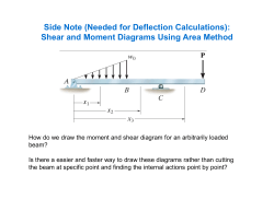 Shear and Moment Diagrams Using Area Method