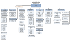 Visio-OIT Org Chart no pcn.vsd - Office of Information Technology