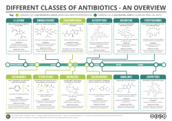 different classes of antibiotics - an overview