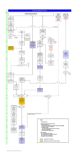 Certification Process Flowchart