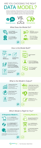Choosing the Right Data Model Infographic